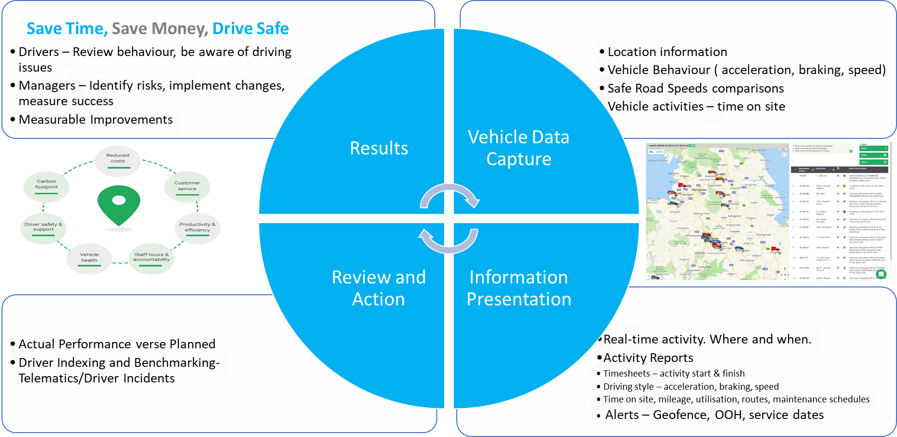Vehicle Tracking Reducing Paperwork and Admin Graphic
