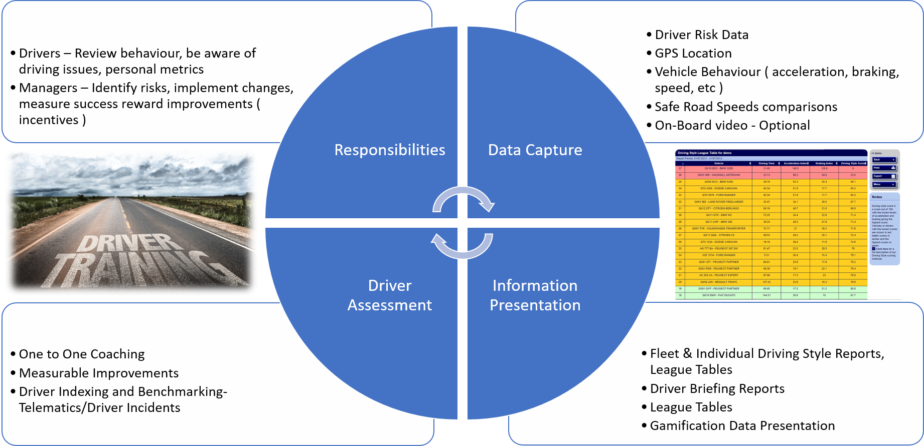 Driver Behaviour Monitoring - How it Works