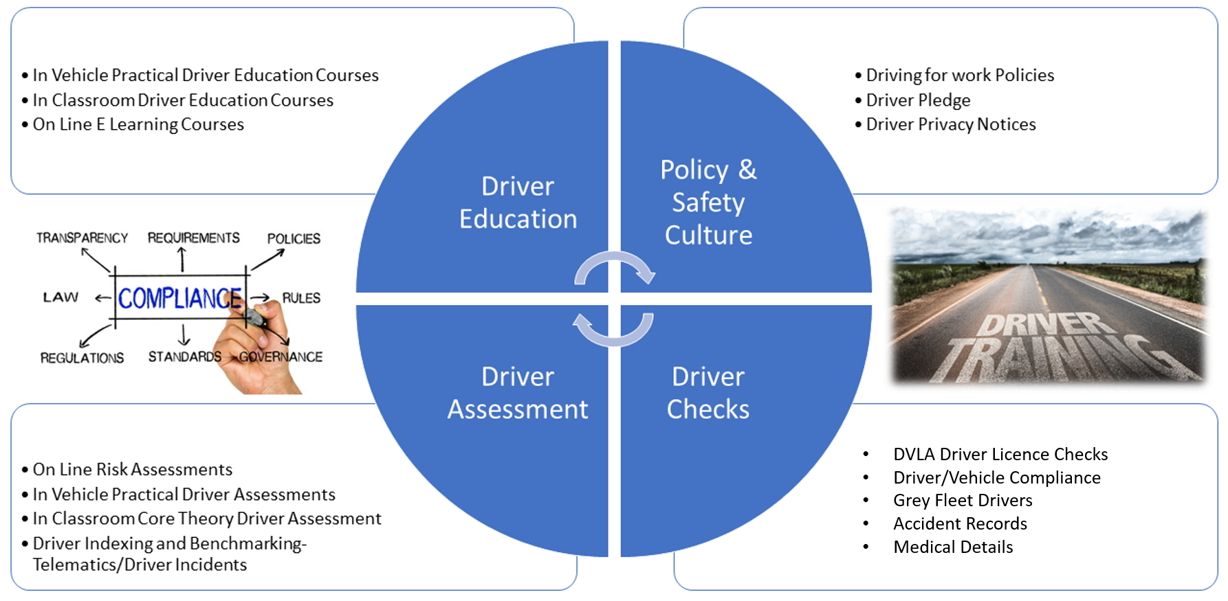Driver Risk Management Overview