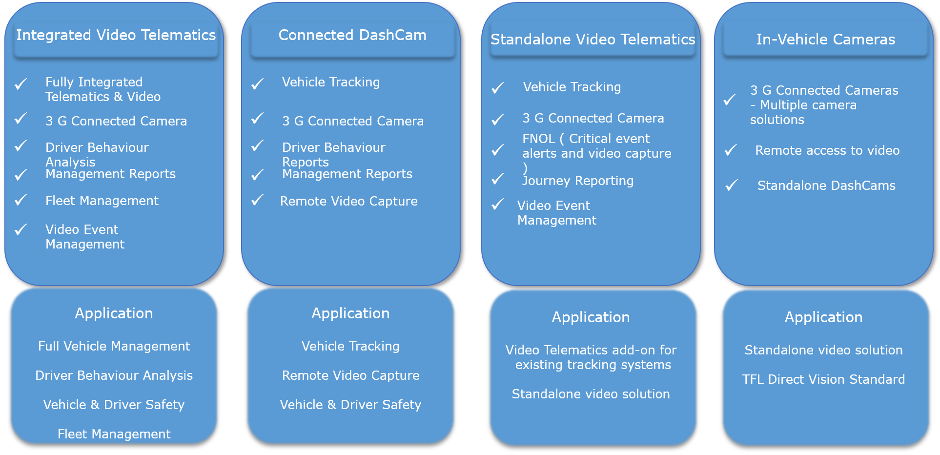 Video Telematics Comparison Chart